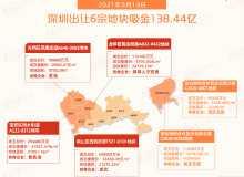 激战2小时!深圳首批供地吸金138.44亿元